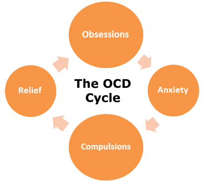 Information about the different causes of OCD